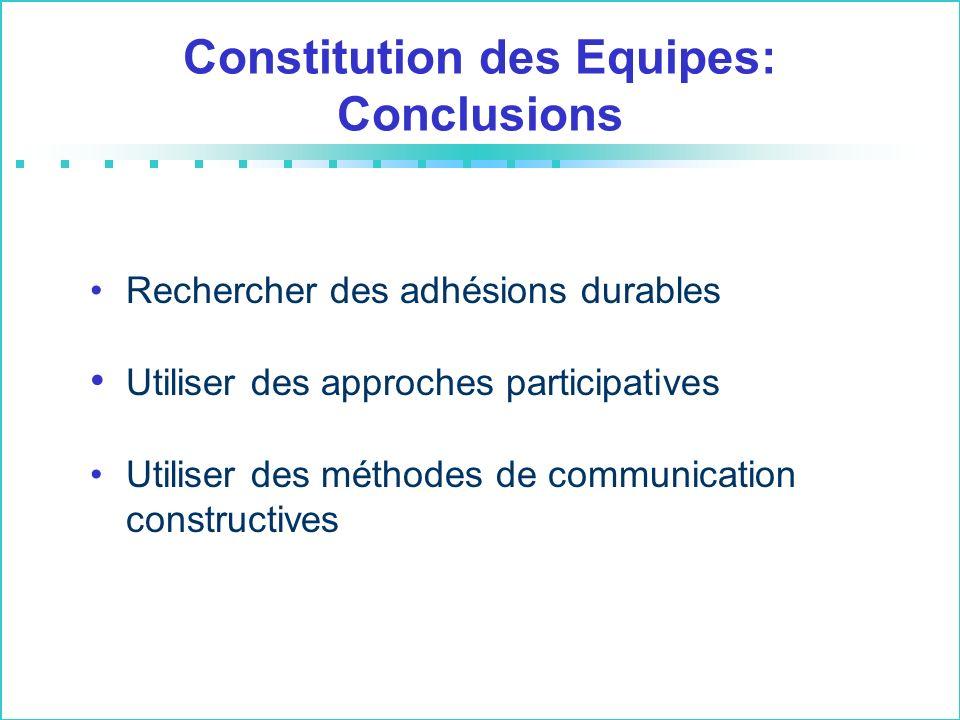 Constitution des Equipes: Conclusions Rechercher des adhésions durables Utiliser des approches participatives Utiliser des méthodes de communication constructives