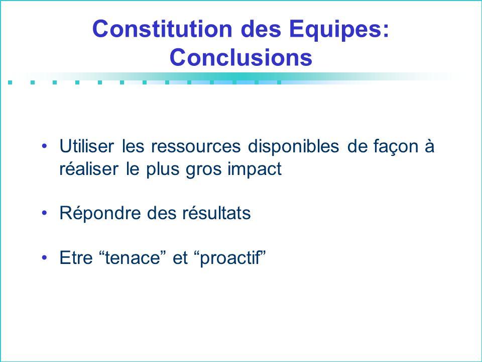 Constitution des Equipes: Conclusions Utiliser les ressources disponibles de façon à réaliser le plus gros impact Répondre des résultats Etre tenace et proactif