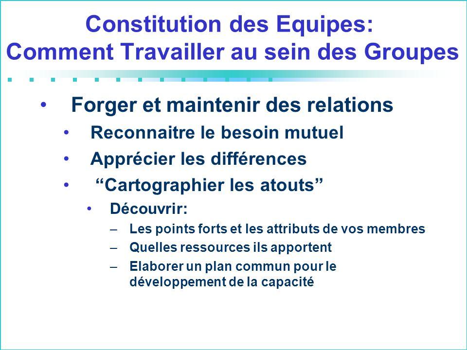 Constitution des Equipes: Comment Travailler au sein des Groupes Forger et maintenir des relations Reconnaitre le besoin mutuel Apprécier les différen