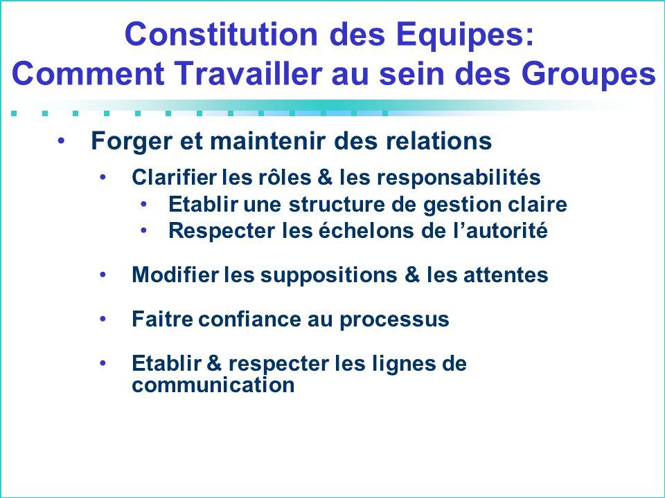 Constitution des Equipes: Comment Travailler au sein des Groupes Forger et maintenir des relations Clarifier les rôles & les responsabilités Etablir u