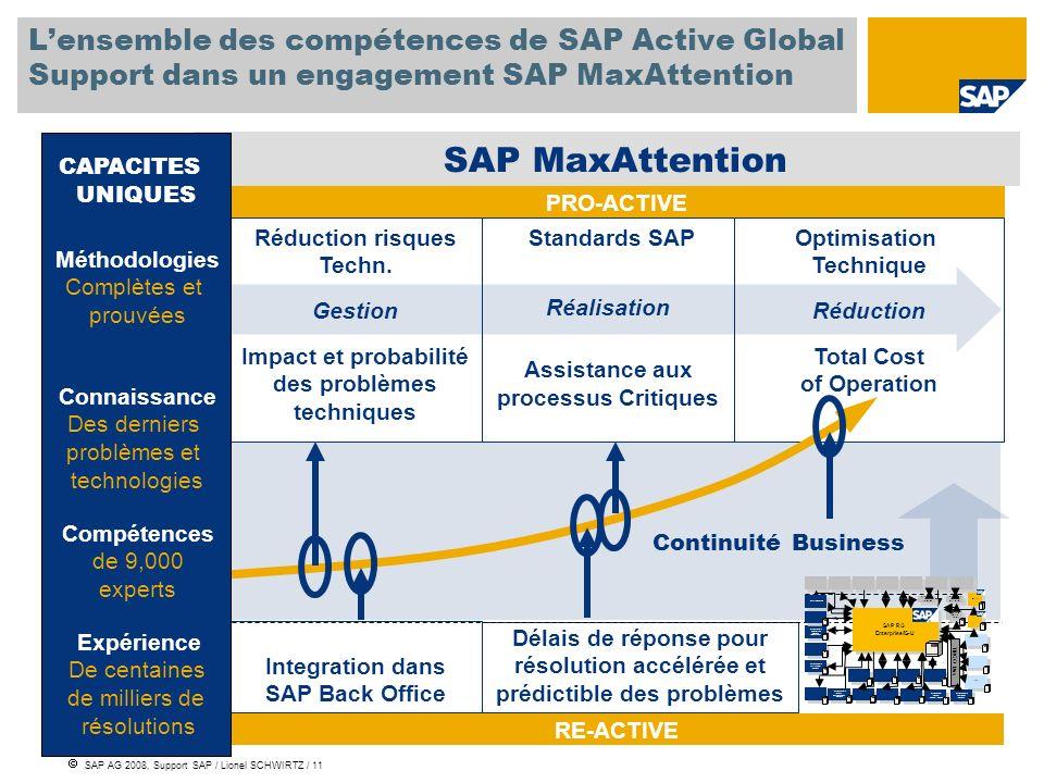 SAP AG 2008, Support SAP / Lionel SCHWIRTZ / 11 Délais de réponse pour résolution accélérée et prédictible des problèmes Integration dans SAP Back Off