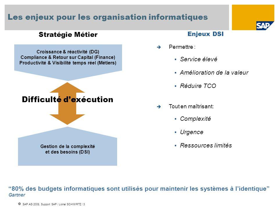 SAP AG 2008, Support SAP / Lionel SCHWIRTZ / 3 Les enjeux pour les organisation informatiques Gestion de la complexité et des besoins (DSI) Difficulté