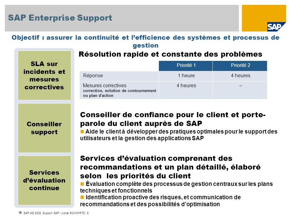 SAP AG 2008, Support SAP / Lionel SCHWIRTZ / 8 SAP Enterprise Support Objectif : assurer la continuité et lefficience des systèmes et processus de ges