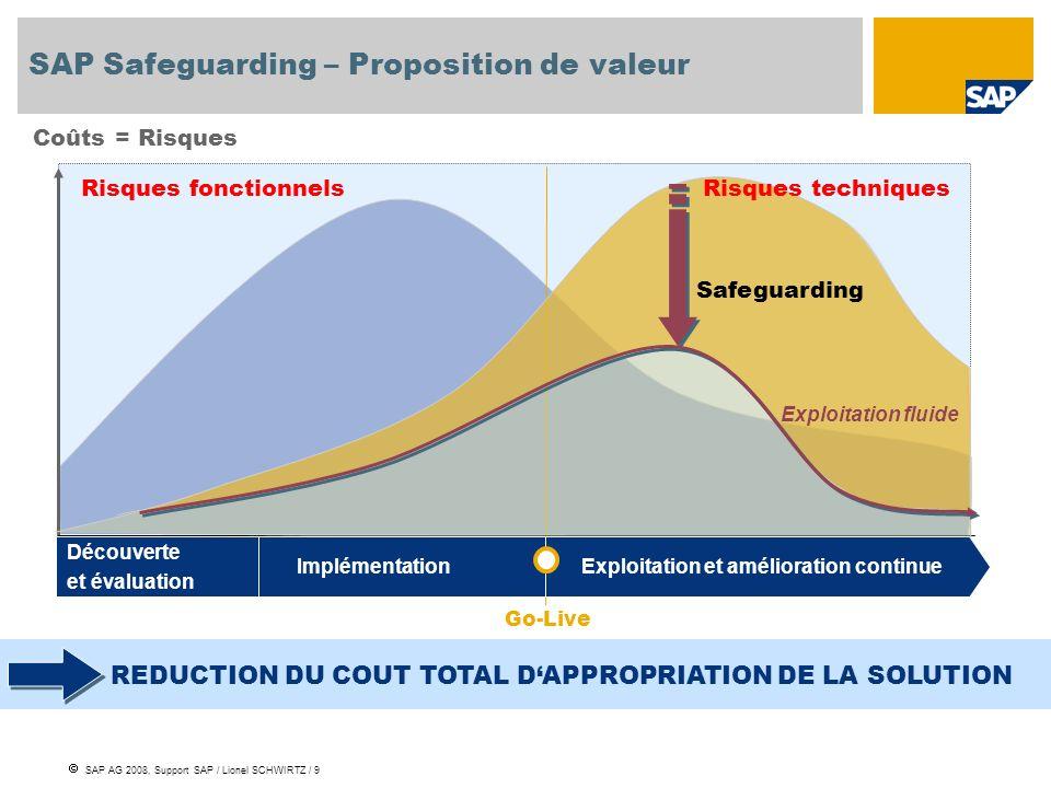 SAP AG 2008, Support SAP / Lionel SCHWIRTZ / 9 Risques fonctionnels Coûts = Risques Go-Live Exploitation et amélioration continueImplémentation Découv