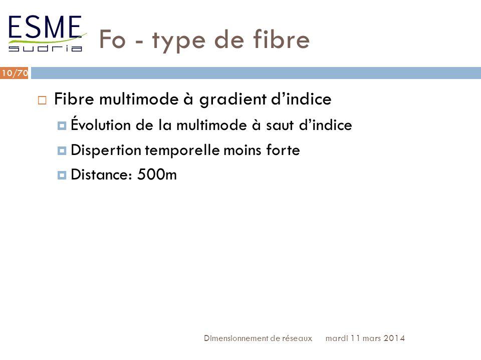 /70 Fo - type de fibre mardi 11 mars 2014Dimensionnement de réseaux 11 Fibre monomode Plus cher Pas de dispersion temporelle Long.