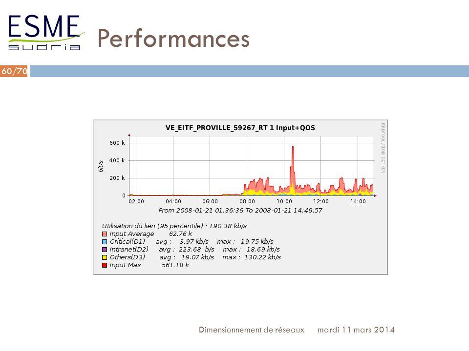 /70 Performances mardi 11 mars 2014Dimensionnement de réseaux 61