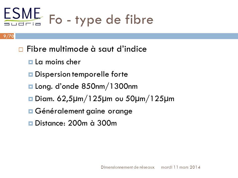 /70 Fo - type de fibre mardi 11 mars 2014Dimensionnement de réseaux 10 Fibre multimode à gradient dindice Évolution de la multimode à saut dindice Dispertion temporelle moins forte Distance: 500m