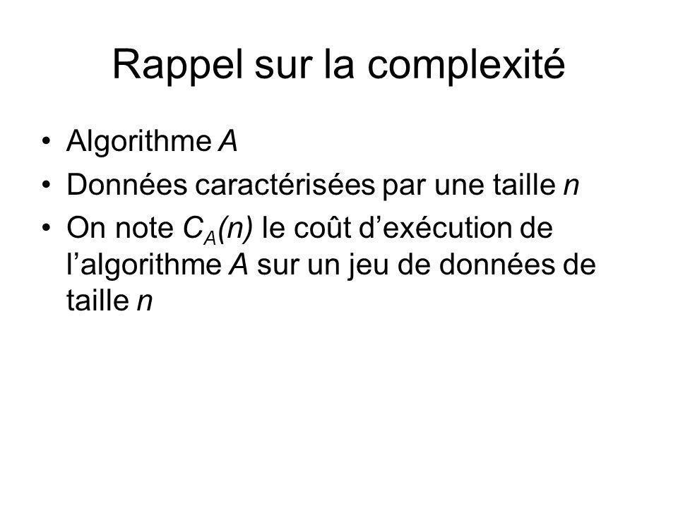 Rappel sur la complexité Algorithme A Données caractérisées par une taille n On note C A (n) le coût dexécution de lalgorithme A sur un jeu de données de taille n