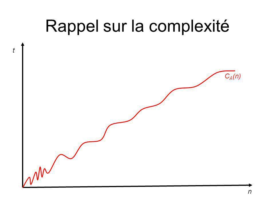 Rappel sur la complexité n t C A (n)