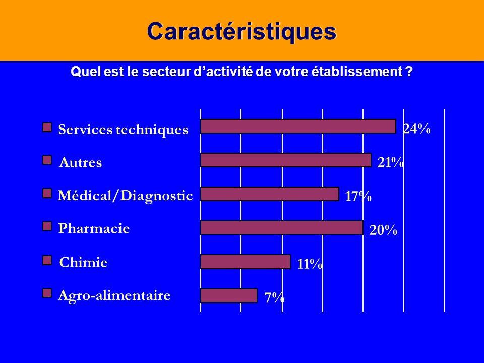 Quel est le secteur dactivité de votre établissement ? Caractéristiques 7% 11% 20% 17% 21% 24% Services techniques Autres Médical/Diagnostic Pharmacie