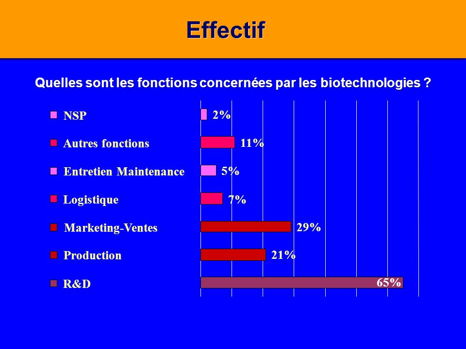 Quelles sont les fonctions concernées par les biotechnologies ? Effectif 65% 21% 29% 7% 5% 11% 2% NSP Autres fonctions Entretien Maintenance Logistiqu