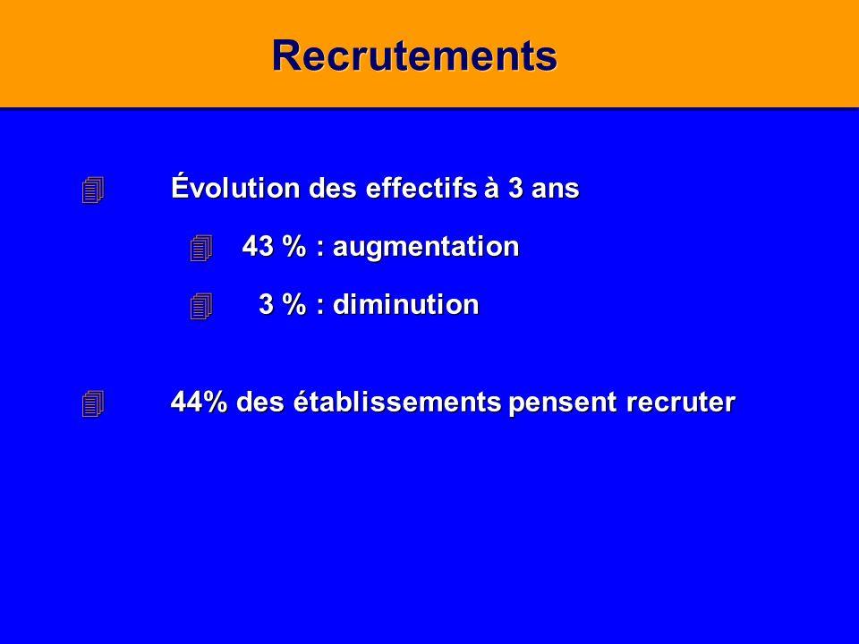 Recrutements 4Évolution des effectifs à 3 ans 443 % : augmentation 4 3 % : diminution 444% des établissements pensent recruter 4Évolution des effectif
