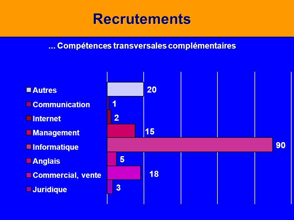 3 5 90 2 1 20 18 15 Autres Communication Internet Management Informatique Anglais Commercial, vente Juridique Recrutements... Compétences transversale