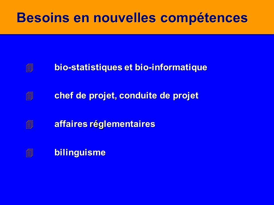 Besoins en nouvelles compétences 4bio-statistiques et bio-informatique 4chef de projet, conduite de projet rég 4affaires réglementaires 4bilinguisme 4