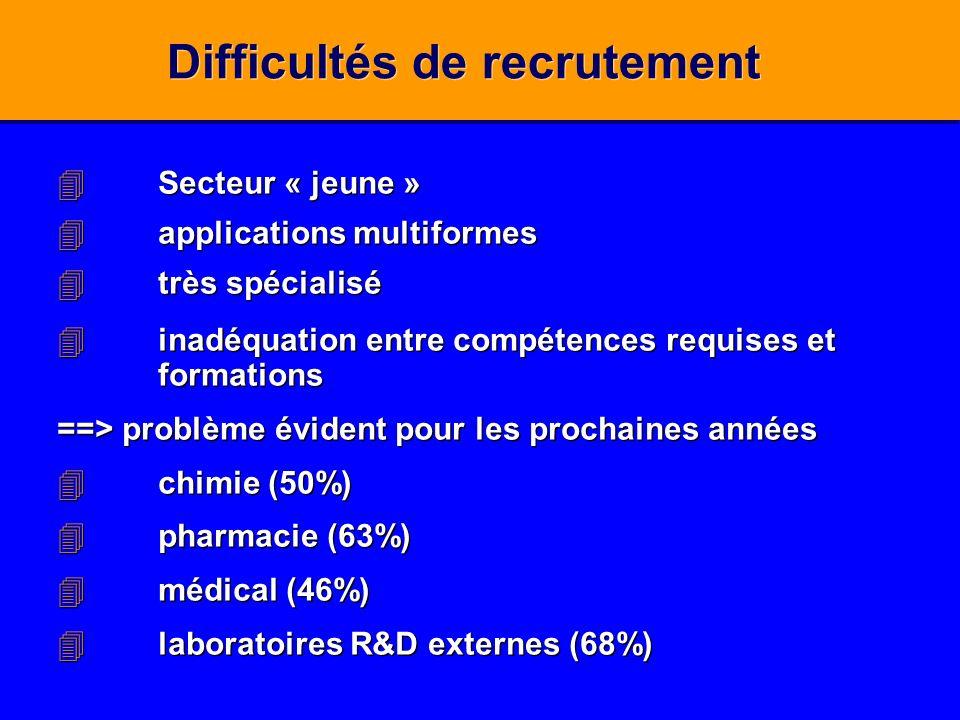 Difficultés de recrutement 4Secteur « jeune » 4applications multiformes 4très spécialisé 4inadéquation entre compétences requises et formations ==> pr