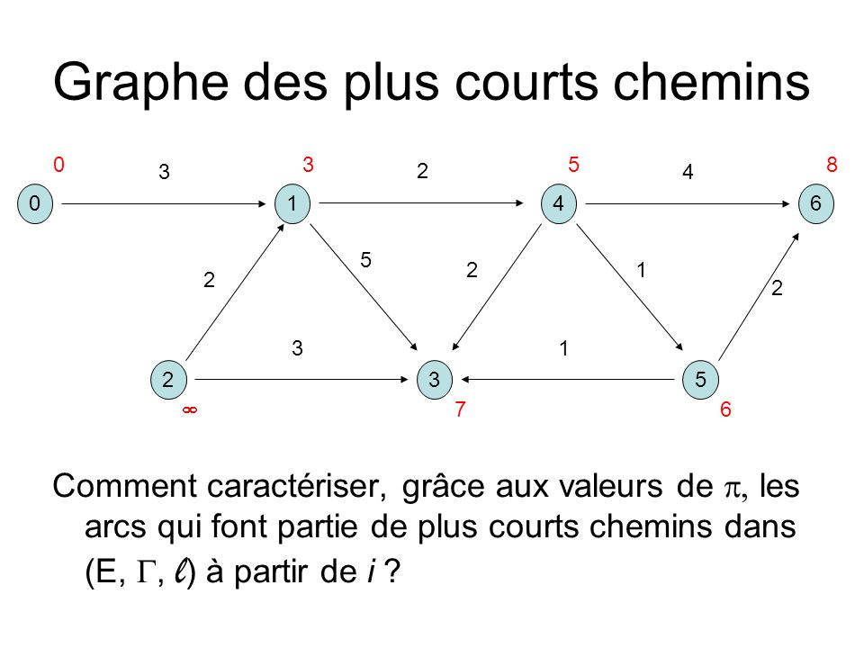 Graphe des plus courts chemins Comment caractériser, grâce aux valeurs de les arcs qui font partie de plus courts chemins dans (E,, l ) à partir de i .