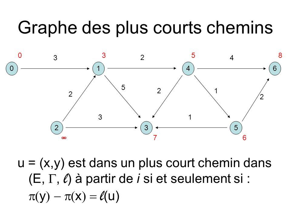 Graphe des plus courts chemins u = (x,y) est dans un plus court chemin dans (E,, l ) à partir de i si et seulement si : y x l (u) 041 325 6 3 2 5 2 13 2 4 1 2 0358 6 7