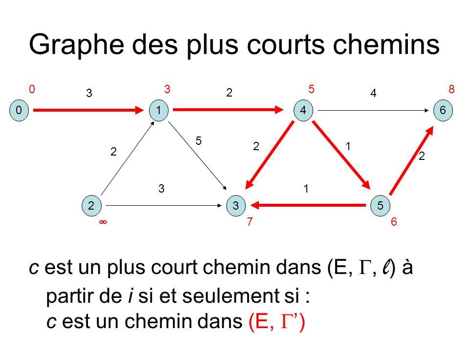 Graphe des plus courts chemins 041 325 6 3 2 5 2 13 2 4 1 2 0358 6 7 c est un plus court chemin dans (E,, l ) à partir de i si et seulement si : c est un chemin dans (E, )