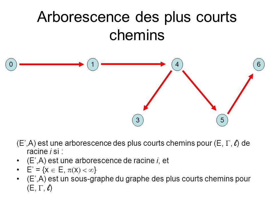 Arborescence des plus courts chemins (E,A) est une arborescence des plus courts chemins pour (E,, l ) de racine i si : (E,A) est une arborescence de racine i, et E = {x E, x } (E,A) est un sous-graphe du graphe des plus courts chemins pour (E,, l ) 041 35 6