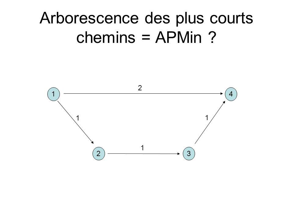 Arborescence des plus courts chemins = APMin ? 14 32 1 1 1 2