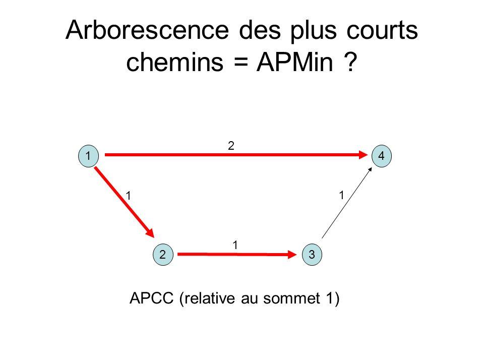 14 32 1 1 1 2 APCC (relative au sommet 1)