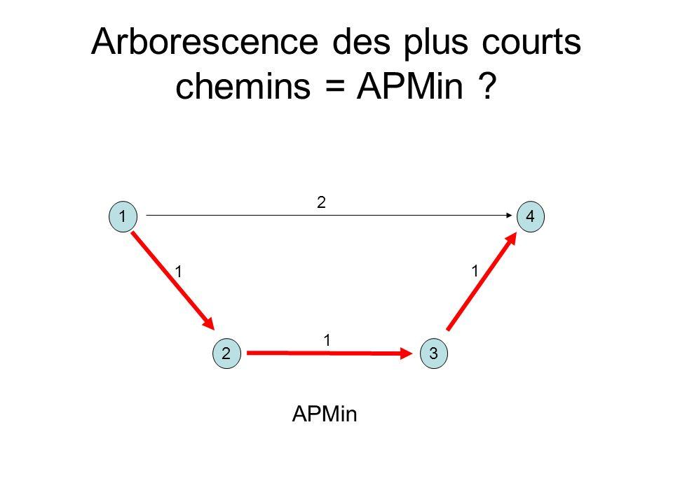 Arborescence des plus courts chemins = APMin ? 14 32 1 1 1 2 APMin
