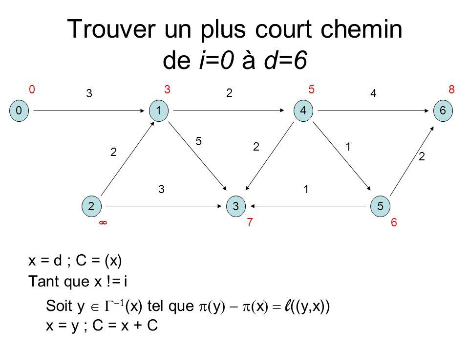 Trouver un plus court chemin de i=0 à d=6 x = d ; C = (x) Tant que x != i Soit y (x) tel que y x l ((y,x)) x = y ; C = x + C 041 325 6 3 2 5 2 13 2 4 1 2 0358 6 7