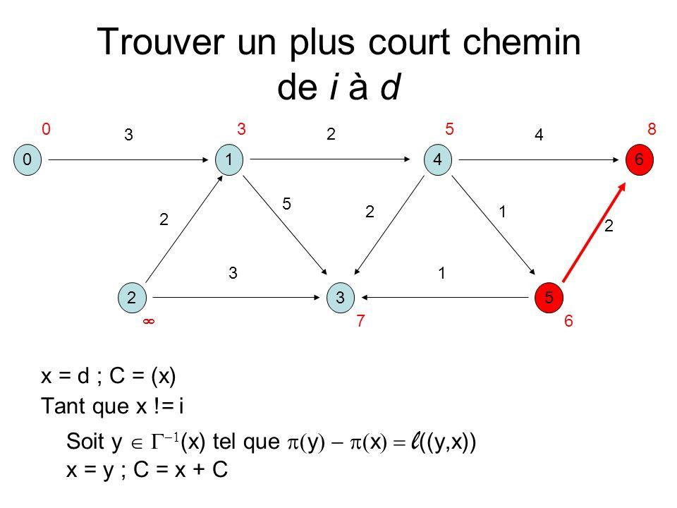 Trouver un plus court chemin de i à d x = d ; C = (x) Tant que x != i Soit y (x) tel que y x l ((y,x)) x = y ; C = x + C 041 325 6 3 2 5 2 13 2 4 1 2 0358 6 7