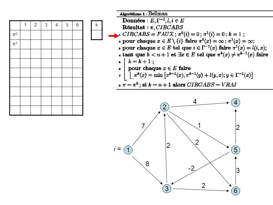 3 1 2 5 8 1 7 2 6 4 4 2 -2 2 3 2 123456 π0π0 π1π1 k i =