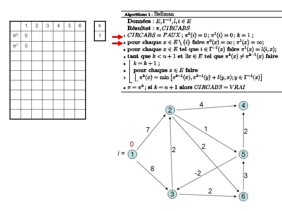 3 1 2 5 8 1 7 2 6 4 4 2 -2 2 3 2 123456 π0π0 0 π1π1 0 k 1 0 i =
