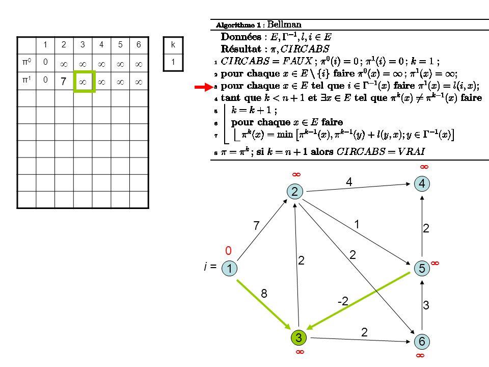 3 1 2 5 8 1 7 2 6 4 4 2 -2 2 3 2 123456 π0π0 0 π1π1 0 7 k 1 0 i =