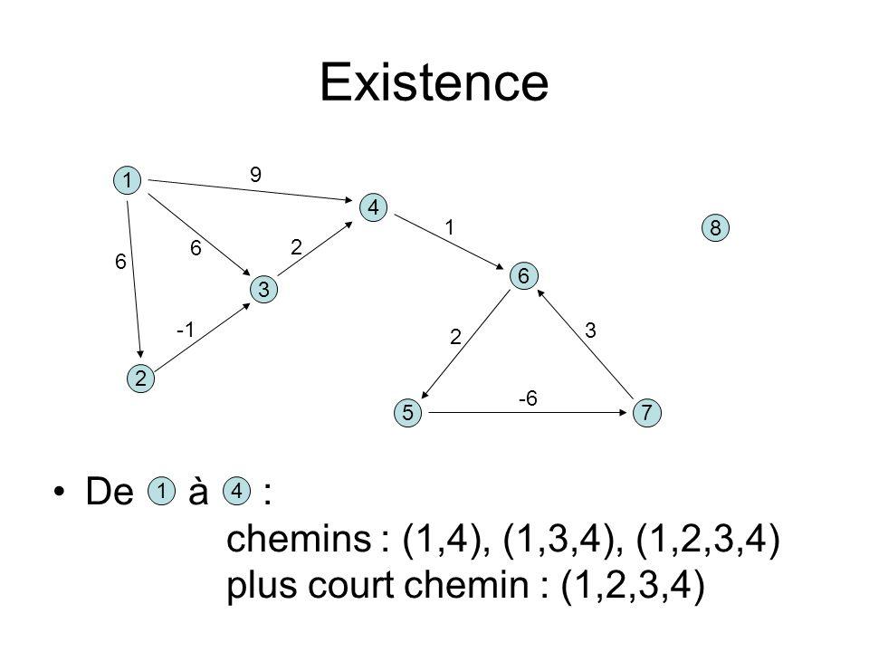 Existence chemins : (1,4), (1,3,4), (1,2,3,4) plus court chemin : (1,2,3,4) 1 3 4 5 2 6 7 8 9 2 6 6 1 3 2 -6 14 De à :