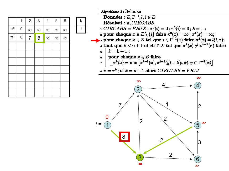 3 1 2 5 8 1 7 2 6 4 4 2 -2 2 3 2 123456 π0π0 0 π1π1 0 78 k 1 0 i =