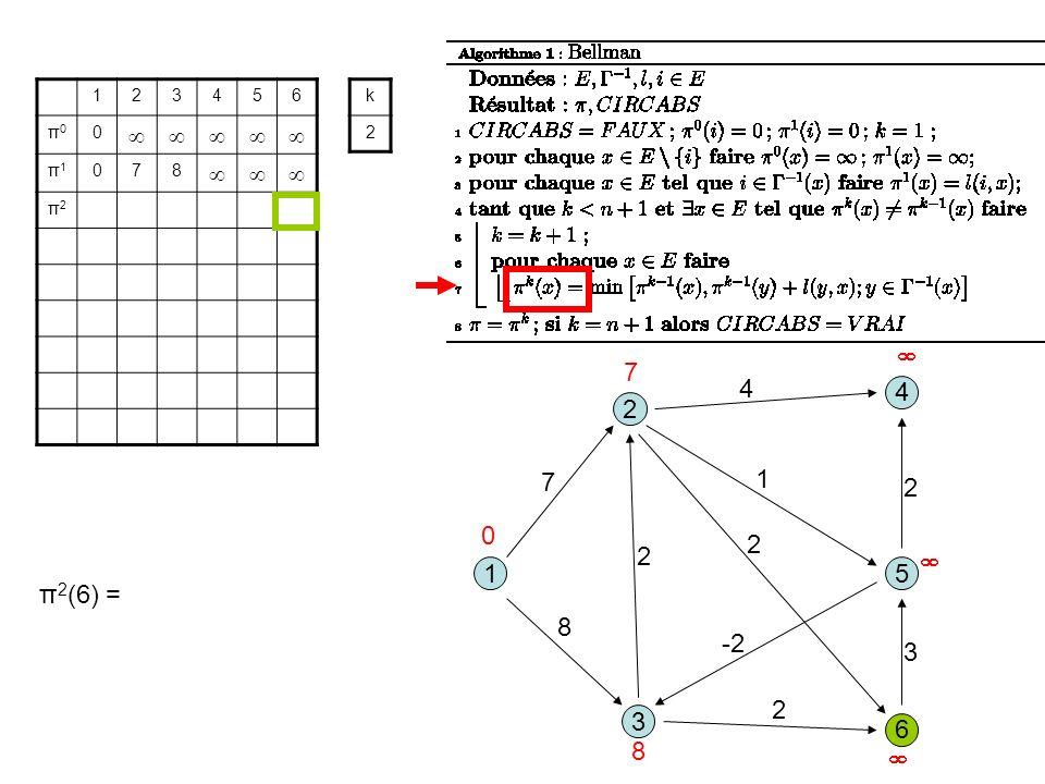 3 1 2 5 8 1 7 2 6 4 4 2 -2 2 3 2 123456 π0π0 0 π1π1 078 π2π2 k 2 0 7 8 π 2 (6) =