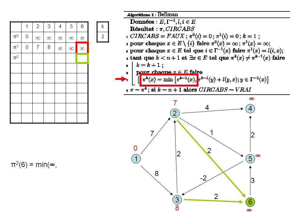 3 1 2 5 8 1 7 2 6 4 4 2 -2 2 3 2 123456 π0π0 0 π1π1 078 π2π2 k 2 0 7 8 π 2 (6) = min(,