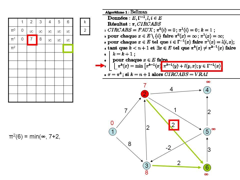 3 1 2 5 8 1 7 2 6 4 4 2 -2 2 3 2 123456 π0π0 0 π1π1 078 π2π2 k 2 0 7 8 π 2 (6) = min(, 7+2,