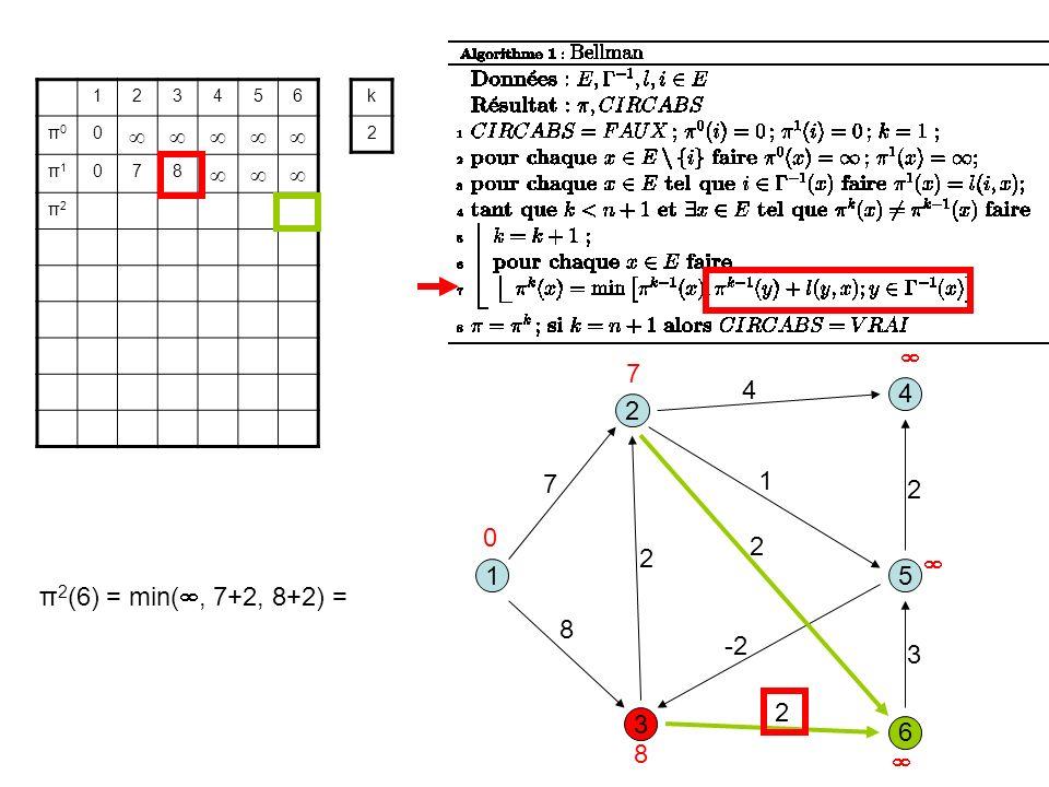 3 1 2 5 8 1 7 2 6 4 4 2 -2 2 3 2 123456 π0π0 0 π1π1 078 π2π2 k 2 0 7 8 π 2 (6) = min(, 7+2, 8+2) =