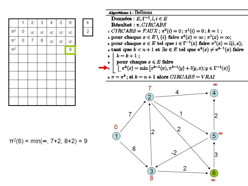 3 1 2 5 8 1 7 2 6 4 4 2 -2 2 3 2 123456 π0π0 0 π1π1 078 π2π2 9 k 2 0 7 8 π 2 (6) = min(, 7+2, 8+2) = 9