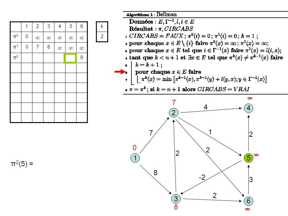 3 1 2 5 8 1 7 2 6 4 4 2 -2 2 3 2 123456 π0π0 0 π1π1 078 π2π2 9 k 2 0 7 8 π 2 (5) =