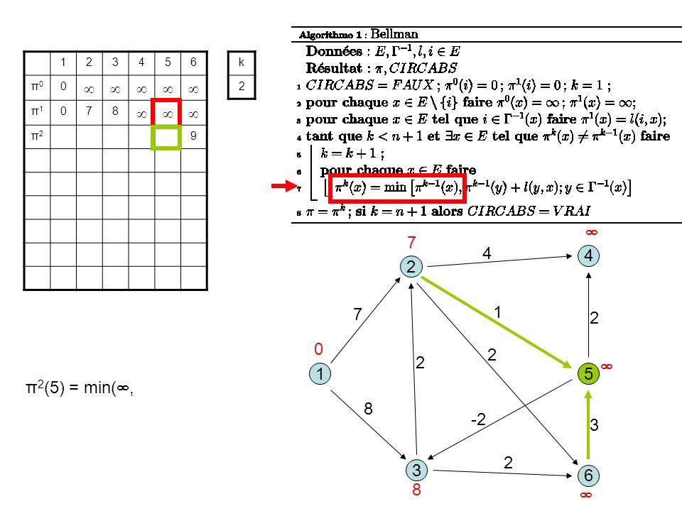 3 1 2 5 8 1 7 2 6 4 4 2 -2 2 3 2 123456 π0π0 0 π1π1 078 π2π2 9 k 2 0 7 8 π 2 (5) = min(,
