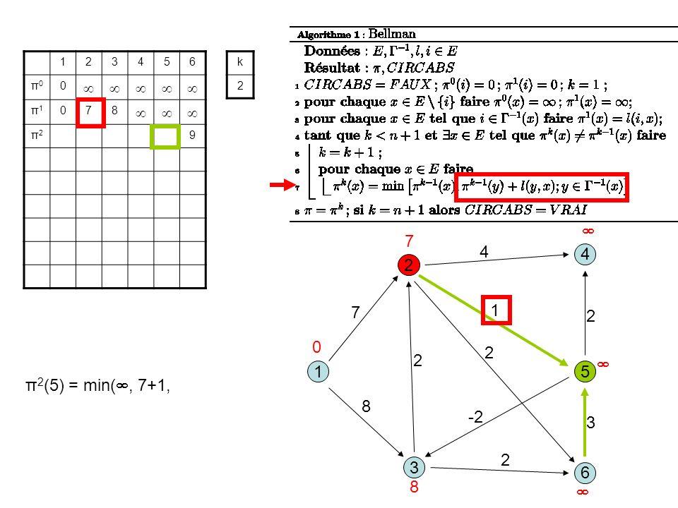 3 1 2 5 8 1 7 2 6 4 4 2 -2 2 3 2 123456 π0π0 0 π1π1 078 π2π2 9 k 2 0 7 8 π 2 (5) = min(, 7+1,