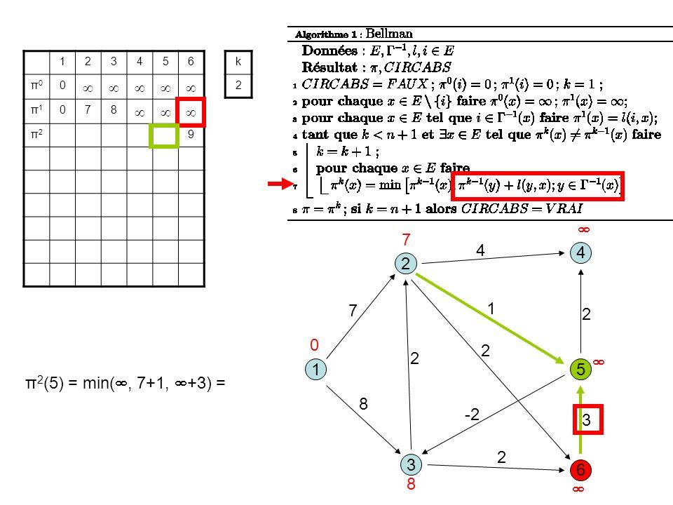 3 1 2 5 8 1 7 2 6 4 4 2 -2 2 3 2 123456 π0π0 0 π1π1 078 π2π2 9 k 2 0 7 8 π 2 (5) = min(, 7+1, +3) =