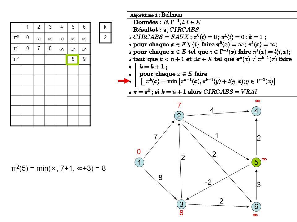 3 1 2 5 8 1 7 2 6 4 4 2 -2 2 3 2 123456 π0π0 0 π1π1 078 π2π2 89 k 2 0 7 8 π 2 (5) = min(, 7+1, +3) = 8