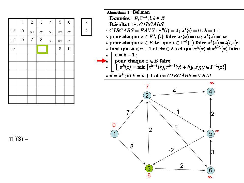 3 1 2 5 8 1 7 2 6 4 4 2 -2 2 3 2 123456 π0π0 0 π1π1 078 π2π2 89 k 2 0 7 8 π 2 (3) =