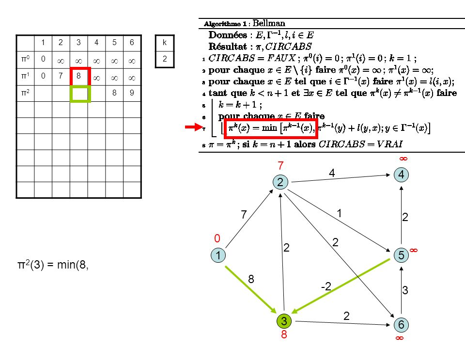 3 1 2 5 8 1 7 2 6 4 4 2 -2 2 3 2 123456 π0π0 0 π1π1 078 π2π2 89 k 2 0 7 8 π 2 (3) = min(8,