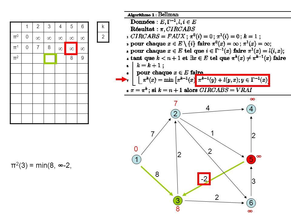 3 1 2 5 8 1 7 2 6 4 4 2 -2 2 3 2 123456 π0π0 0 π1π1 078 π2π2 89 k 2 0 7 8 π 2 (3) = min(8, -2,