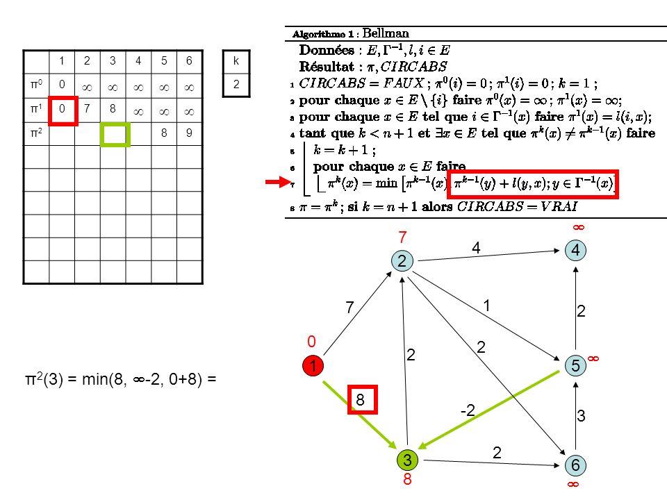 3 1 2 5 8 1 7 2 6 4 4 2 -2 2 3 2 123456 π0π0 0 π1π1 078 π2π2 89 k 2 0 7 8 π 2 (3) = min(8, -2, 0+8) =