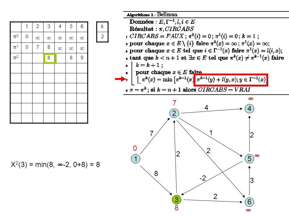 3 1 2 5 8 1 7 2 6 4 4 2 -2 2 3 2 123456 π0π0 0 π1π1 078 π2π2 889 k 2 0 7 8 X 2 (3) = min(8, -2, 0+8) = 8