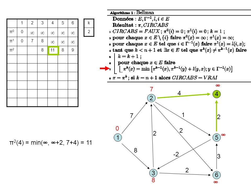 3 1 2 5 8 1 7 2 6 4 4 2 -2 2 3 2 123456 π0π0 0 π1π1 078 π2π2 81189 k 2 0 7 8 π 2 (4) = min(, +2, 7+4) = 11