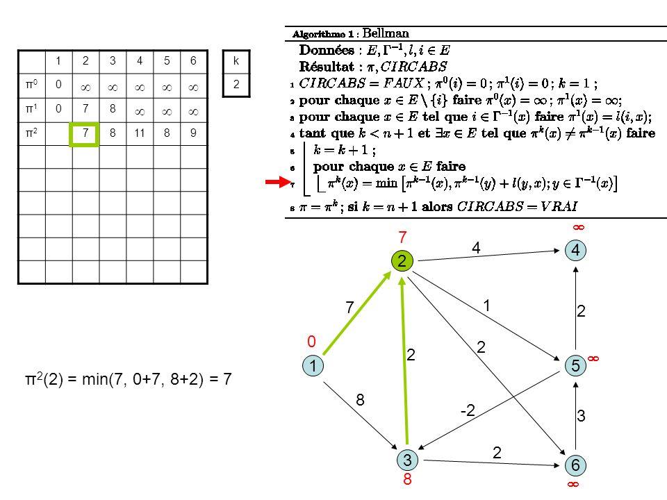 3 1 2 5 8 1 7 2 6 4 4 2 -2 2 3 2 123456 π0π0 0 π1π1 078 π2π2 781189 k 2 0 7 8 π 2 (2) = min(7, 0+7, 8+2) = 7